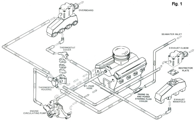 inboard engine cooling system diagrams  inboard  free