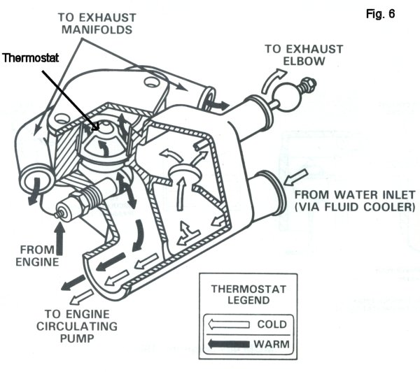 boat inboard outboard water circulation diagram